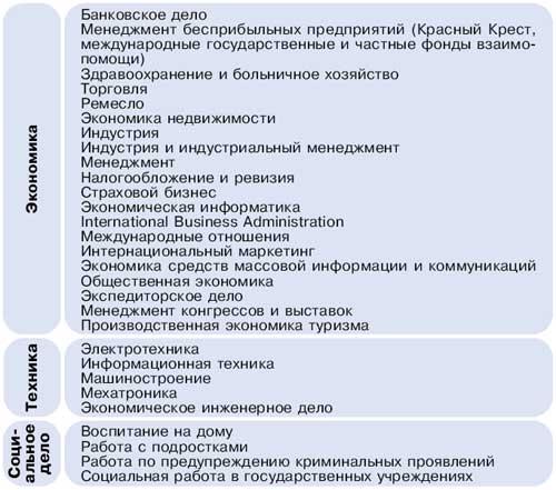 Основные специальности, изучаемые в профессиональных академиях