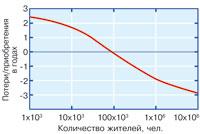 Рис. 3. Зависимость приращения продолжительности жизни от количества жителей в населенном пункте