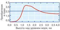 Рис. 2 Зависимость приращения продолжительности жизни от высоты проживания над уровнем моря.