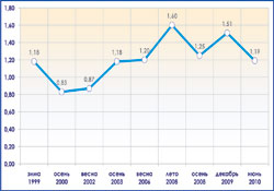 Анализ динамики курса евро к доллару за последние 11 лет показывает, что всё возвращается на круги своя.